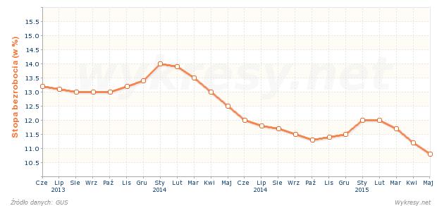 Stopa bezrobocia rejestrowanego w Polsce