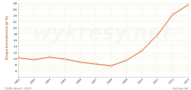 Stopa bezrobocia w Grecji