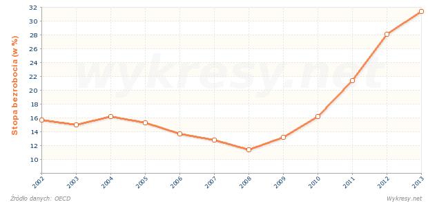 Stopa bezrobocia wśród kobiet w Grecji