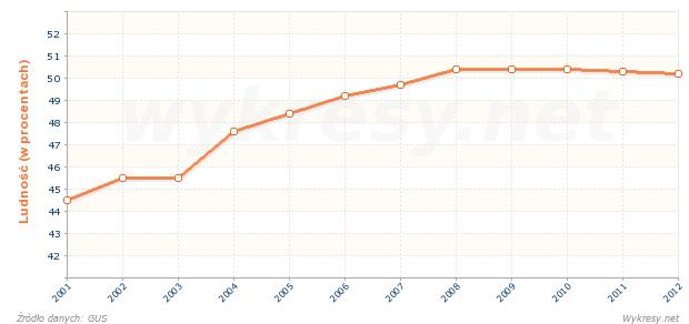 Udział ludności aktywnej zawodowo w ludności ogółem w Hiszpanii