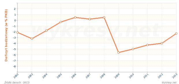 Wartość deficytu budżetowego Holandii wyrażona w procentach PKB