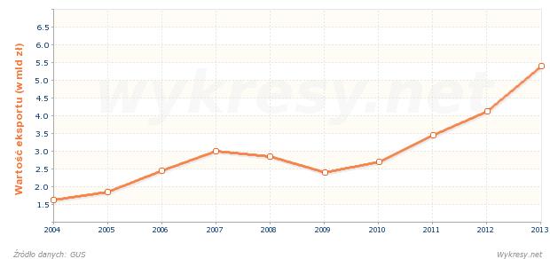 Wartość eksportu z Polski na Łotwę