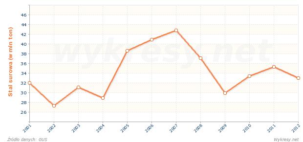 Wielkość produkcji stali surowej na Ukrainie