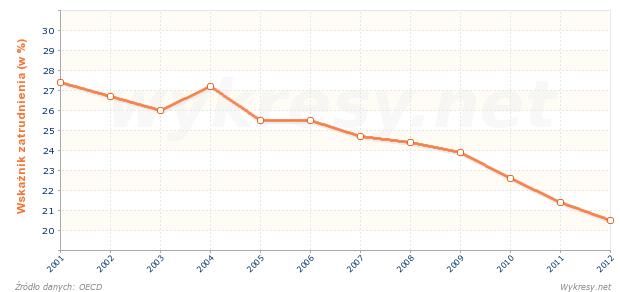 Wskaźnik zatrudnienia w populacji w wieku 15-24 lata we Włoszech