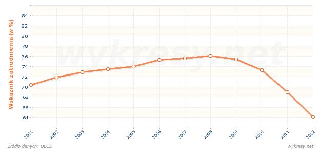 Wskaźnik zatrudnienia w populacji w wieku 25-54 lata w Grecji