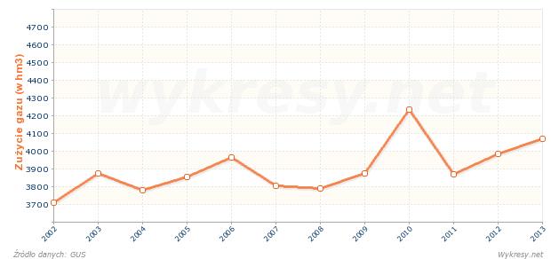 Zużycie gazu z sieci w gospodarstwach domowych w Polsce
