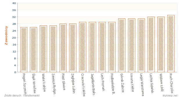 Liczba zawodników w kadrach drużyn piłkarskiej Ekstraklasy w sezonie 2013/2014