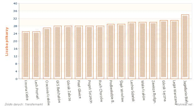 Liczba zawodników w kadrach drużyn piłkarskiej Ekstraklasy w sezonie 2014/2015