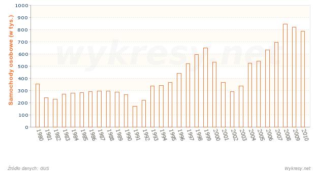Produkcja samochodów osobowych w latach 1980-2010 w Polsce