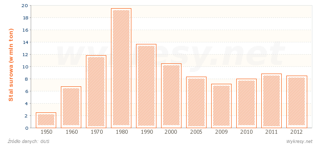 Produkcja stali surowej w Polsce od 1950 roku