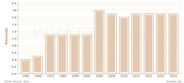 Rozwody na 1000 ludności w Polsce od 1950 roku
