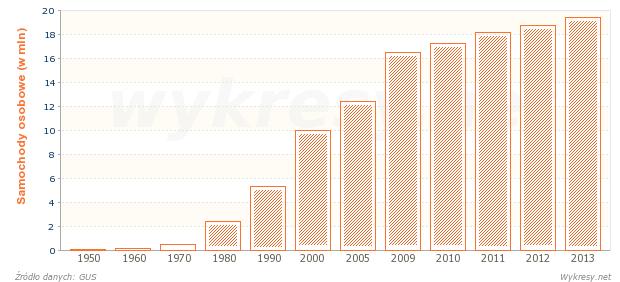 Samochody osobowe w Polsce od 1950 roku