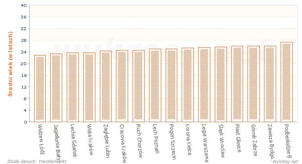 Średnia wieku zawodników w drużynach piłkarskiej Ekstraklasy w sezonie 2013/2014