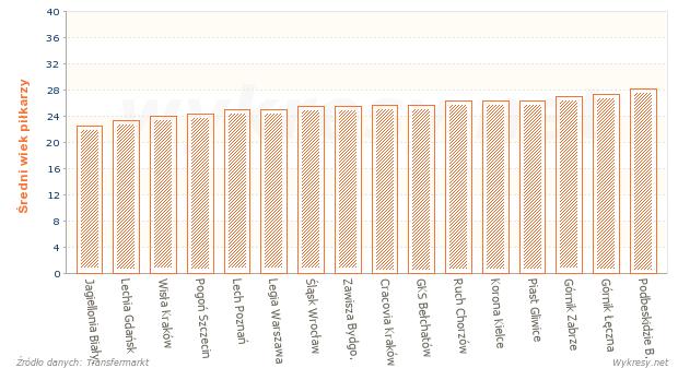 Średnia wieku zawodników w drużynach piłkarskiej Ekstraklasy w sezonie 2014/2015