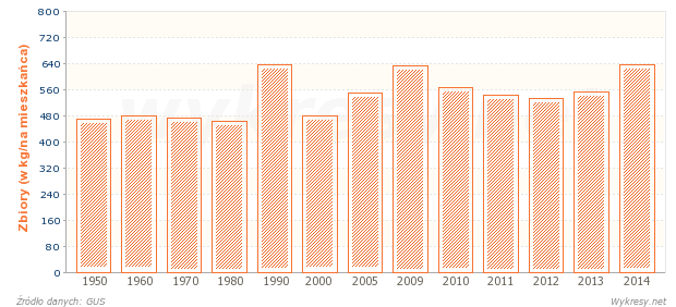 Zbiory zbóż podstawowych w Polsce od 1950 roku