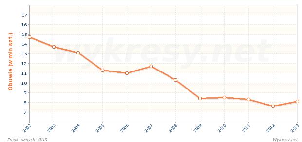 https://www.wykresy.net/wykres/wl/d/produkcja-obuwia-skorzanego-w-polsce-ostatnie-12-lat.png